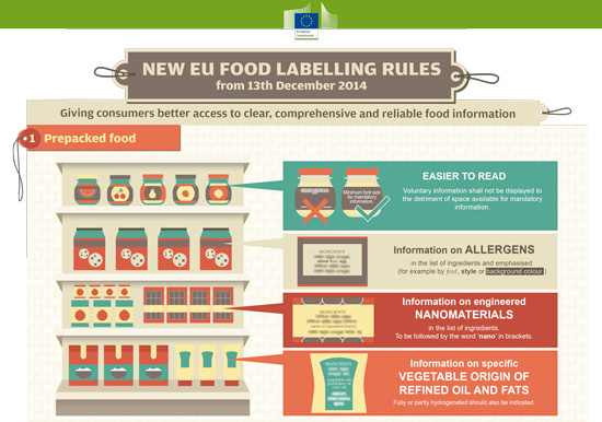 info_etiquetado_europeo